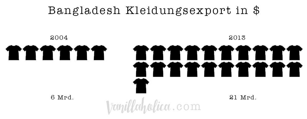 Banglades-Fast-Fashion-Kleidungsexport